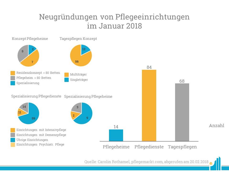 Neugründungen Januar 2018