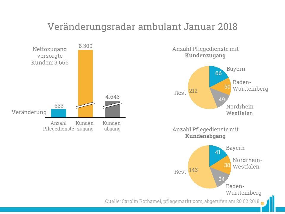Veränderungen ambulant im Januar 2018