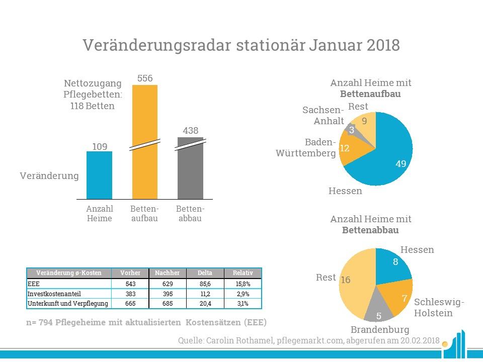 Veränderungen stationär im Januar 2018
