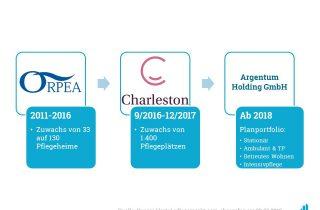 Alexander Barts Argentum Holding geht Deal mit Aedifica ein.