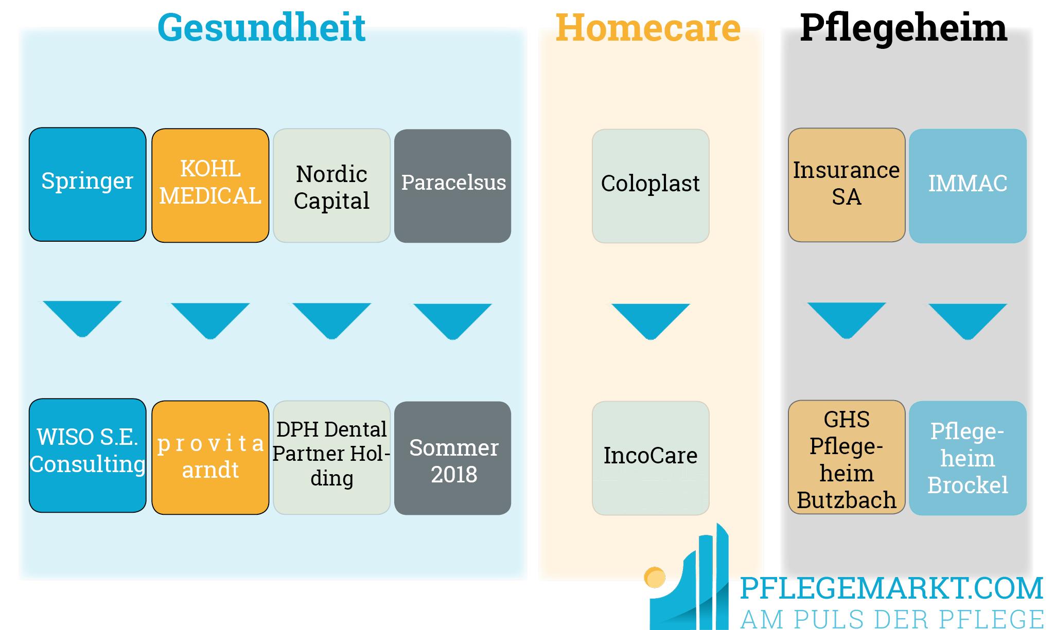 Liste von Deals und Übernahmen im Gesundheitsmarkt