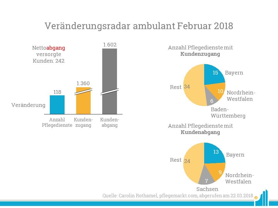 Übersicht der Veränderungen von Pflegediensten im Februar 2018