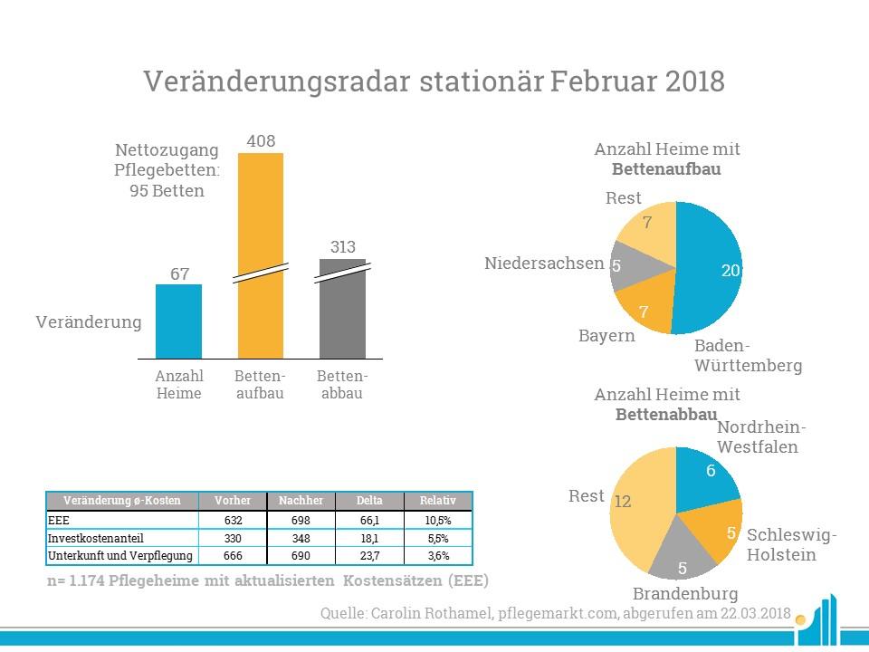 Übersicht der Veränderungen von Pflegeheimen im Februar 2018