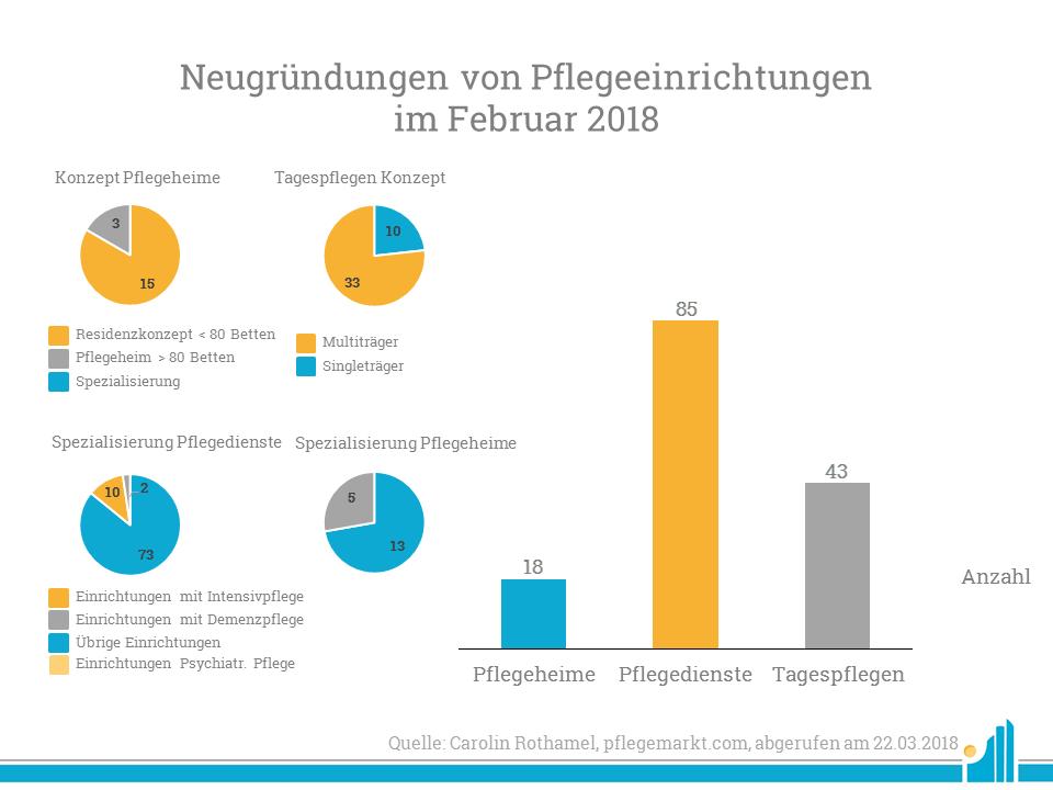 Neugründungen Februar 2018