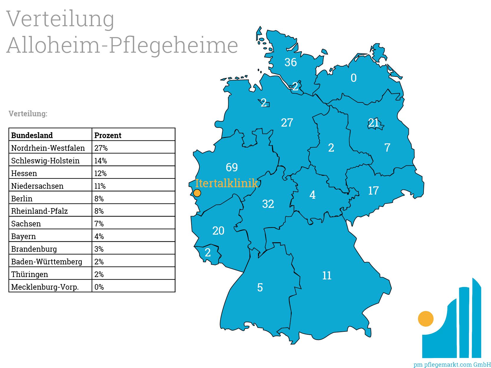 Verteilung Alloheim-Pflegeheime