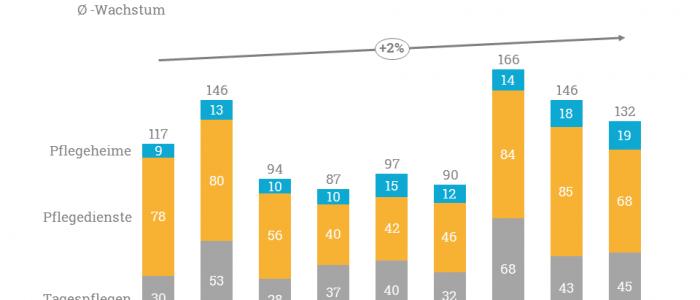 Das durchschnittliche Wachstum der Pflegeheimneugründungen.