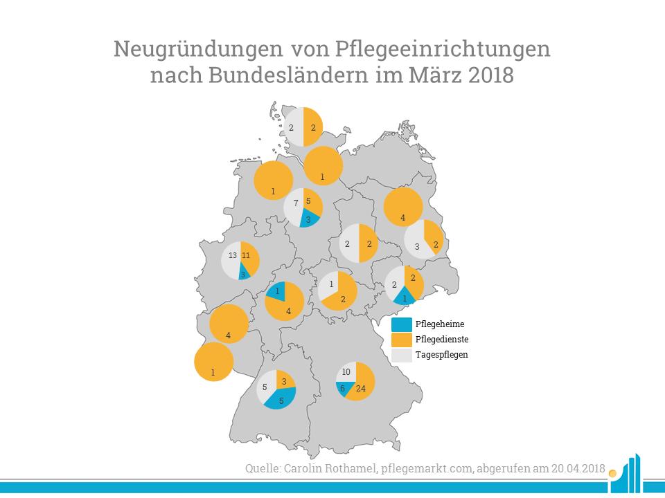 Pflegeeinrichtungen nach Bundesländern März 2018