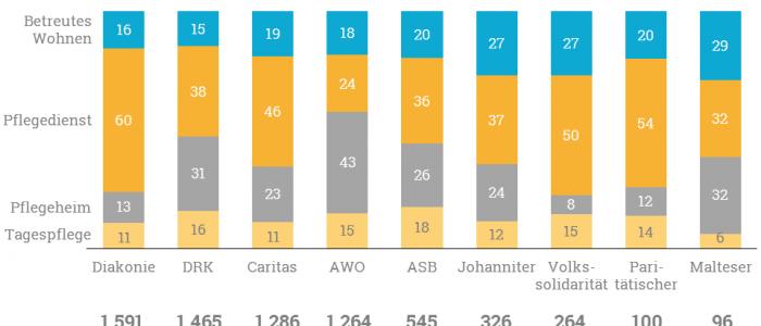 Wohlfahrtsmonitor: Die relative Verteilung der Portfoliostruktur der Verbände.