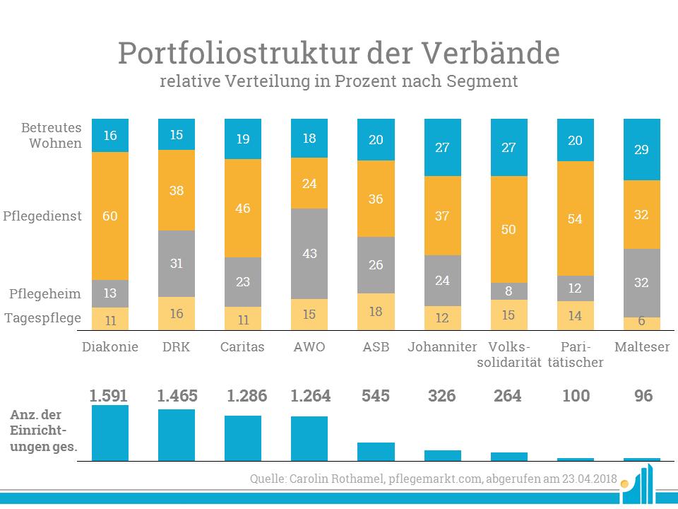 Wohlfahrtsmonitor: Die Diakonien sind zweifelsohne die größten Wohlfahrt Verbände am Markt.