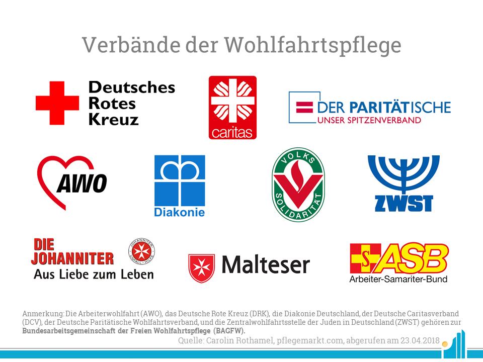 Wohlfahrtsmonitor: Die zehn größten Wohlfahrtsverbände Deutschlands auf einem Bild zusammengefasst.