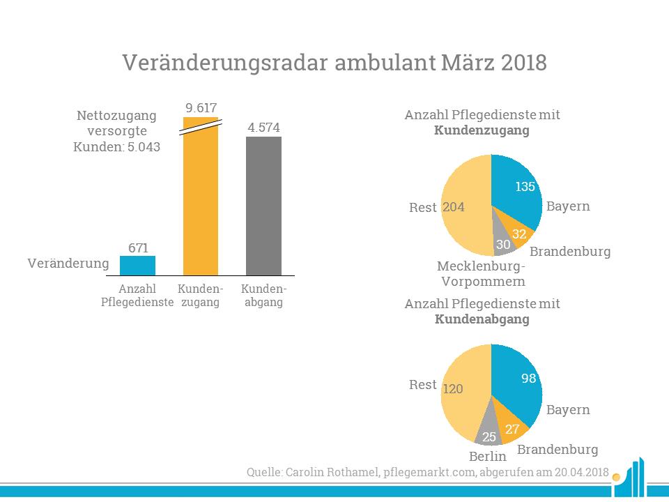 Übersicht der Veränderungen von Pflegediensten im März 2018