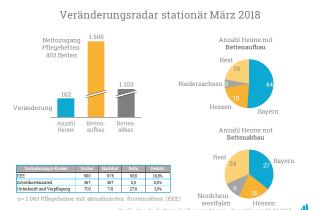 Veränderungsradar Statistik