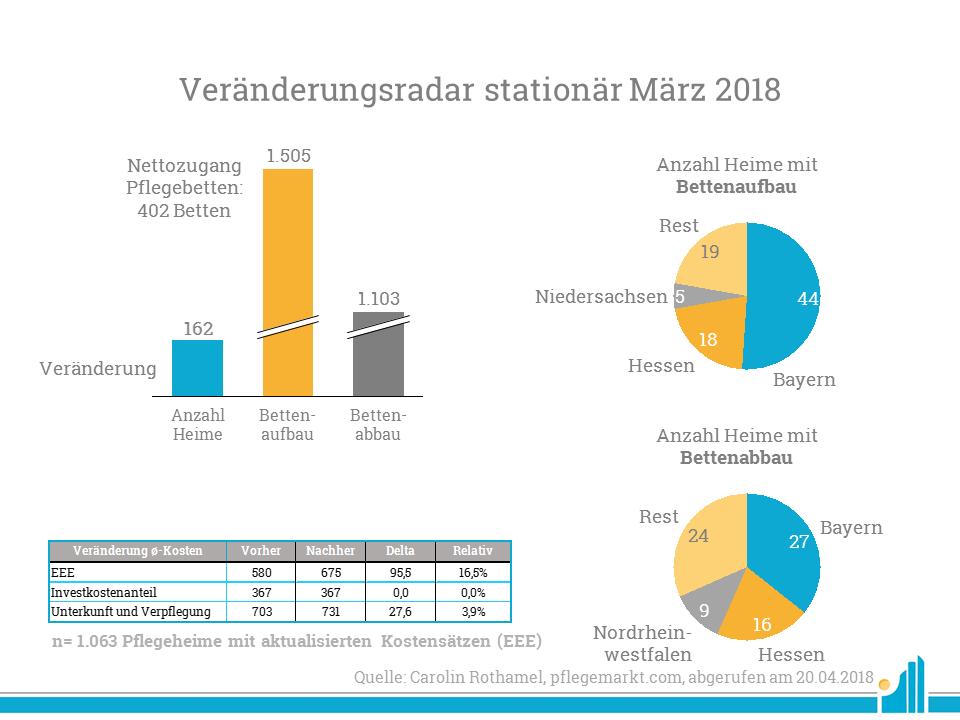 Übersicht der Veränderungen von Pflegeheimen im März 2018