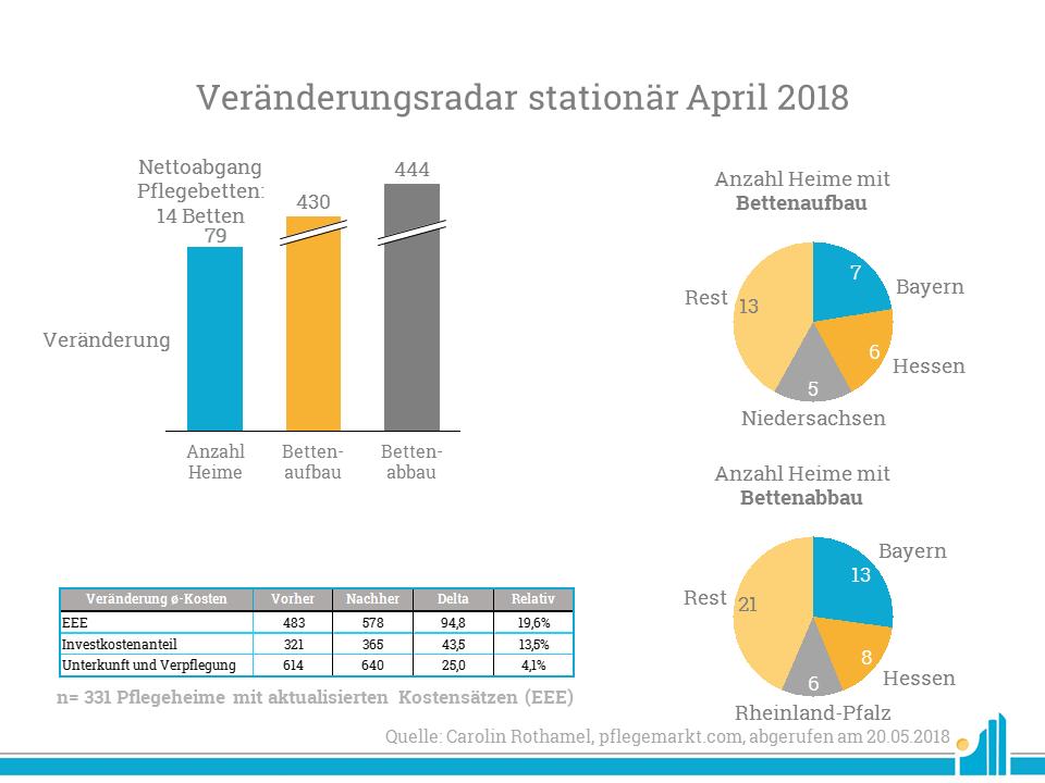 Eine Analyse der Bettenauf- und -abbauten im April 2018