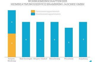 Auf diesem Schaubild sehen sie die Zimmerverteilung der Wohngemenschaften der Heimbeatmungsservice Brambring Jaschke GmbH