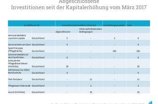 Auf diesem Bild sehen Sie die bisherigen Investitionen in Deutsche Pflegebetriebe seitens Aedifica.