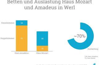 Die Grafik zeigt die aktuelle Bettenanzahl und Auslastung der Häuser in Werl.