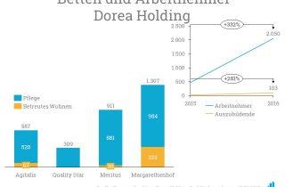 Innerhalb eines Jahres konnte Dorea seinen Mitarbeiterstamm mehr als verdreifachen.