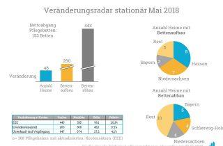 Eine Analyse der Bettenauf- und -abbauten im Mai 2018