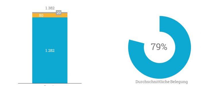 Insgesamt weisen die Häuser von Curata eine durchschnittliche Belegung von 79% auf.