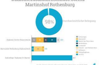 Die Diakonie in Görlitz wird zusammen 437 Betten zur Verfügung stellen