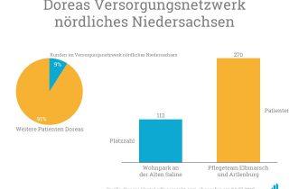 Das durch den Ankauf gegründete Versorgungsnetzwerk nördliches Niedersachsen macht fast zehn Prozent aller Kunden von Dorea aus.