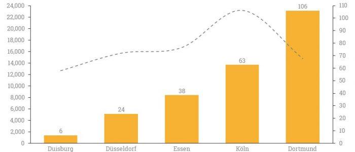 Gegenüberstellung der Plätze pro 10.000 Einwohner ab 85 Jahren in Demenz WGs in NRW