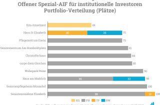 Das Bild zeigt das aktuelle Portfolio des Fonds INP Deutsche Pflege Invest