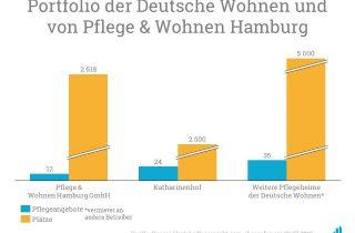Oaktree verkauft Minderheitsbeteiligung der Pflege u. Wohnen an Deutsche Wohnen