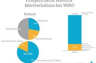 Laut den Daten von pflegemarkt.com sind 18,3 Prozent aller Rostocker 70 Jahre oder Älter - bezogen auf die Mieter der WIRO ergeben sich so 6.315 Senioren.