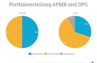 Portfolioverteilung Ambulantes Pflegeteam Marc Bennerscheidt GmbH und Deutsche Pflegegruppe