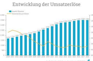 Die Entwicklung der Umsatzerlöse des Sozialwerks St. Georg von 2000 bis heute.