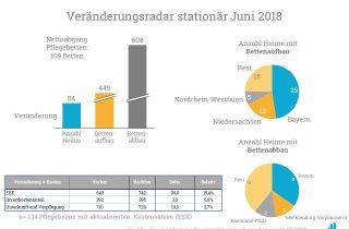 Eine Analyse der Bettenauf- und -abbauten im Juni 2018