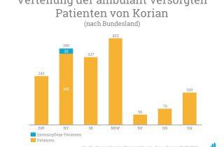 """Die 25 neuen Patienten im Intensivpflegebereich werden von dem Pflegedienst """"PflegeExperten Kutlu GmbH"""" in München für Korian betreut."""