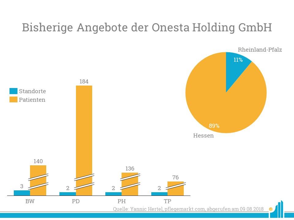 Bisher ist onesta vor allem in Hessen aktiv, bei Betrieb der ehemaligen Helios Klinik in Diez käme die zweite Einrichtung in Rheinland-Pfalz hinzu.