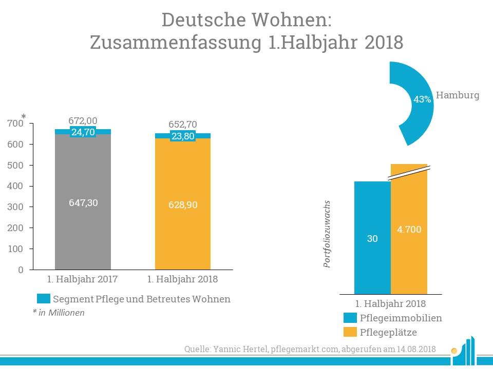 Die Deutsche Wohnen erhöht besonders ihr Portfolio im Segment Pflege und Betreutes Wohnen.