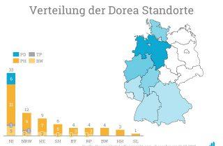 Verteilung Portfolio Dorea