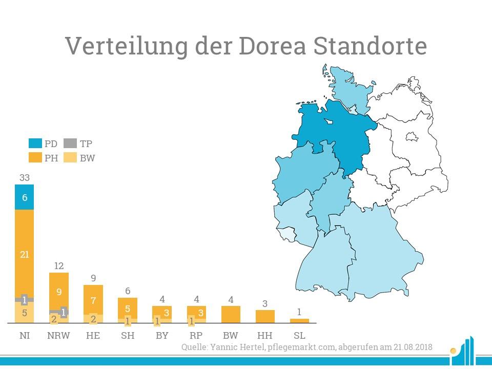 Die aktuelle Verteilung des Dorea Portfolios - Besonders viele Pflegeheime hat das Unternehmen in Niedersachsen.