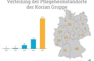 Korian gibt bekannt, dass 500 Auszubildende die Altenpflege-Ausbildung bei Korian 2018 beginnen werden. Der Pflegeheimbetreiber ist in ganz Deutschland aktiv.