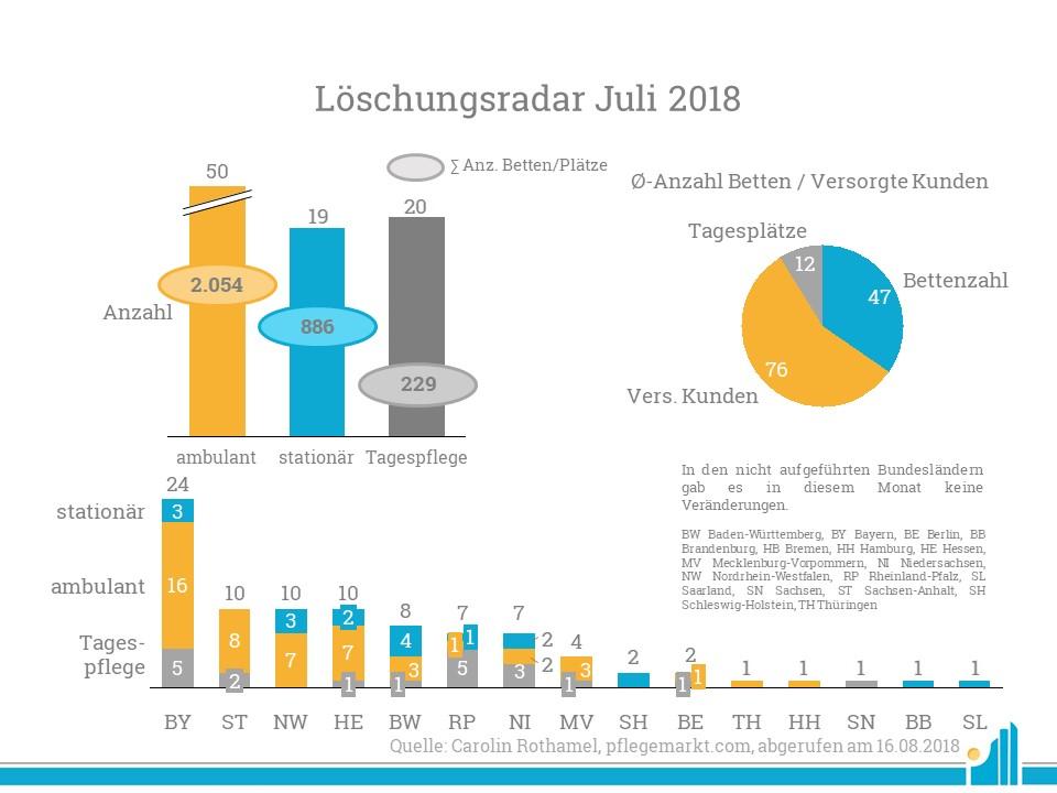 Vor allem in Bayern wurden viele Pflegeangebote aus dem Register gelöscht.