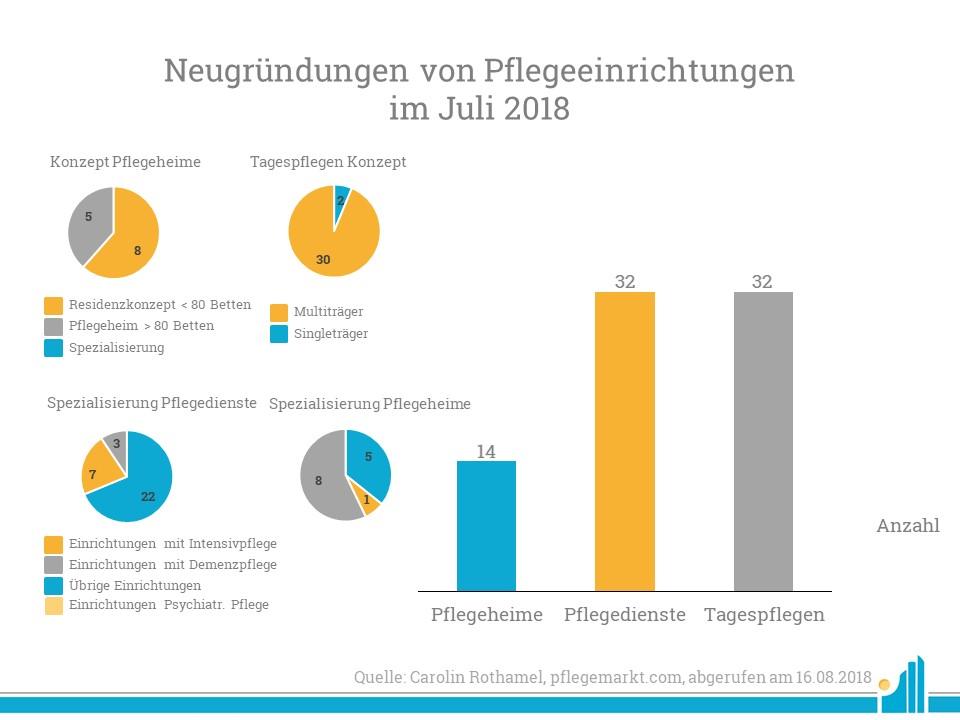 Im Juli 2018 wurden gleich viele Pflegedienste wie Tagespflegen gegründet.