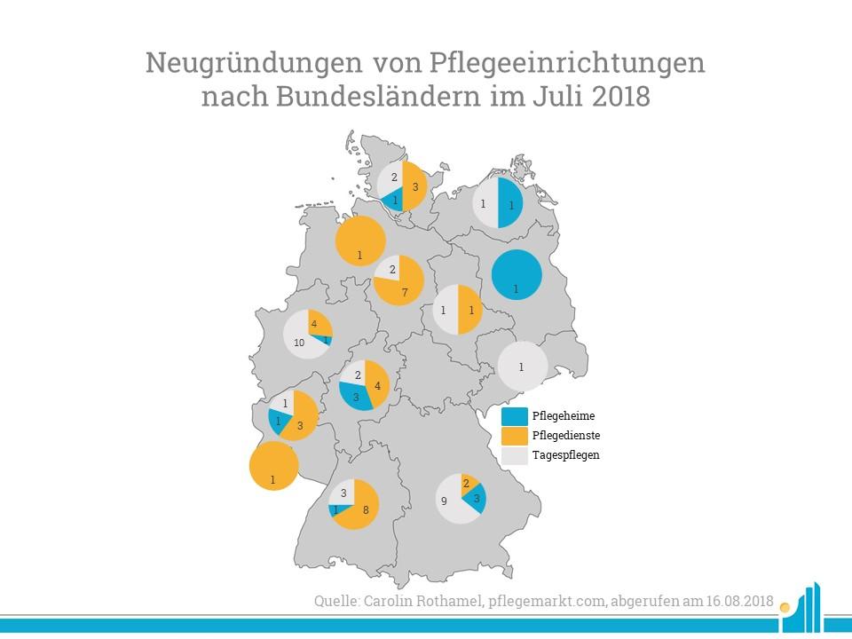 Besonders in Nordrhein-Westfalen wurden besonders viele Neugründungen verzeichnet.