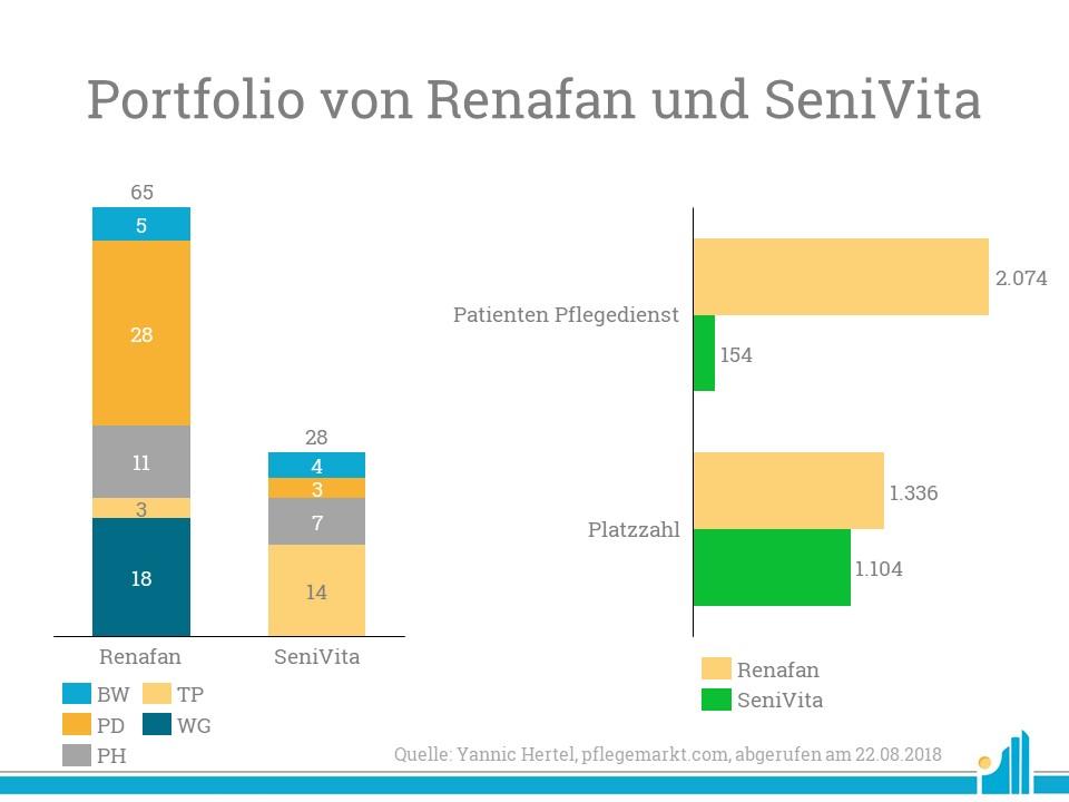 Während Renafan vor allem auf Pflegedienste setzt und hier führend ist, macht sich SeniVitas Fokus auf stationäre und Teilstationäre Einrichtungen bei der Platzzahl bemerkbar.