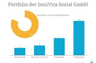Das Portfolio der SeniVita ermöglicht es den Pflegekräften aus China Einblicke in die unterschiedlichen Bereiche der deutschen Pflege zu erhalten.
