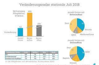 Eine Analyse der Bettenauf- und -abbauten im Juli 2018