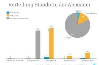 Die Alexianer verfügen über ein breites Portfolio an vielen Standorten.