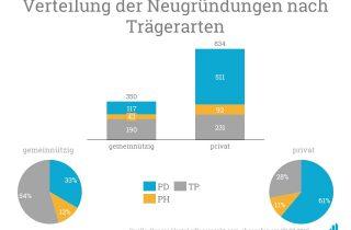 Grafik mit der Verteilung der Neugründungen nach Trägerart