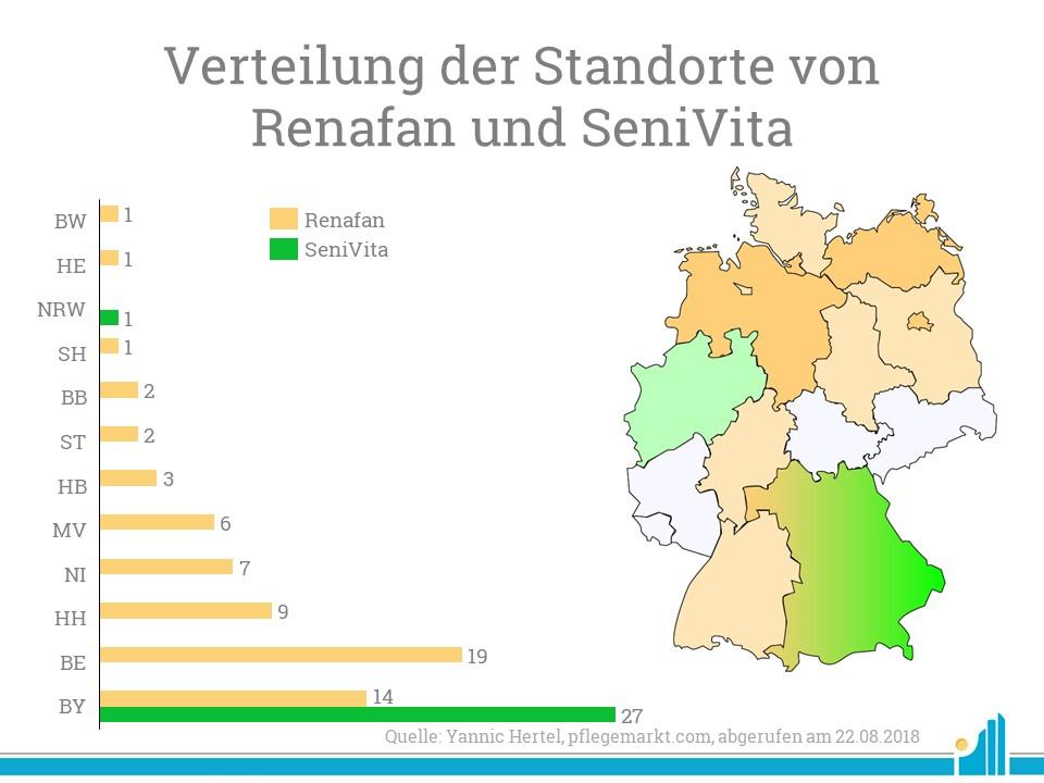 Während Renafan beinahe im gesamten Bundesgebiet vertreten ist, fokussiert sich SeniVita hauptsächlich auf Bayern.