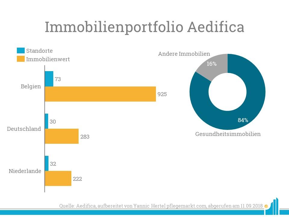 Die Verteilung des Immobilienwerts in den Ländern, in denen Aedifica aktiv ist.
