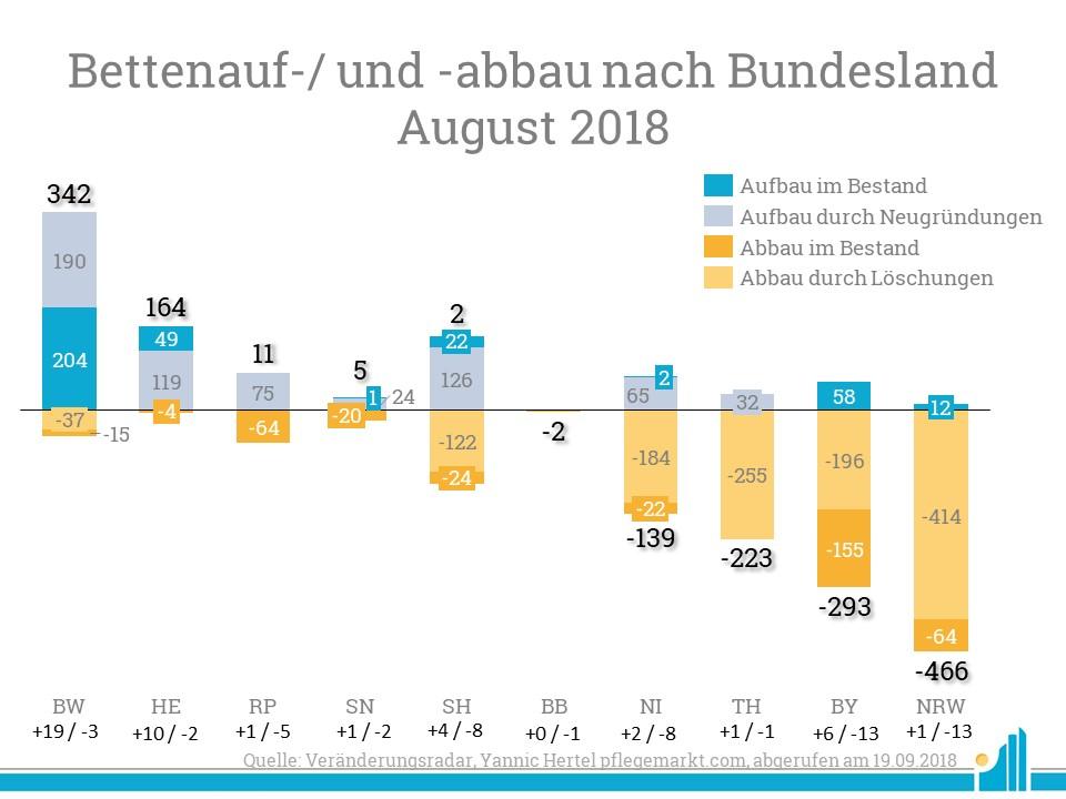 Besonders auffällig ist die stark unterschiedliche Entwicklung in den drei Ländern mit Einzelzimmerquote. Während Bayern und BRW stark an Betten abbauen, baut Baden-Württemberg viele neue auf.